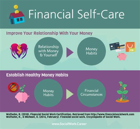 Mba Self Care by Financial Self Care Is A Necessity Not A Luxury