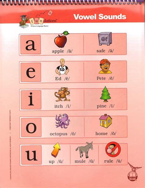 printable vowels poster fundations vowel keyword sounds poster fundations