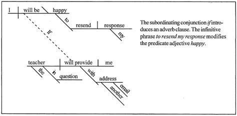 diagram my sentence for me sentence diagramming