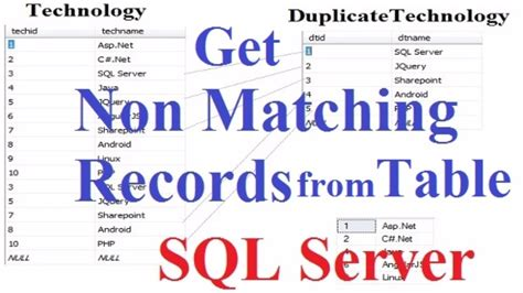 sql compare two tables compare two tables to find unmatched records in sql server
