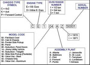 Chevrolet Vin Number Check Chevy Vin Number Decode Pictures To Pin On