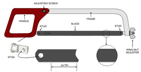 blade shaped teeth that function in cutting image gallery hacksaw parts