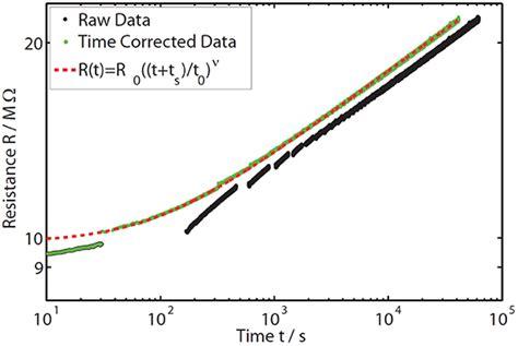 what is resistor drift resistor drift time 28 images resistor divider drift when 5ppm 5ppm 5 ppm precision hub