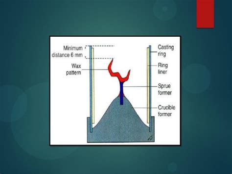 pattern meaning in casting spruing casting and investing