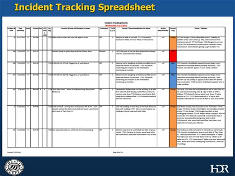 Incident Tracker Template Presented By Barry J Meyer P E Vice President Hdr Engineering Ppt Video Online Download