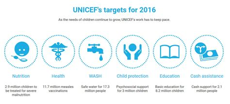 One Story Homes by United Nations News Centre Unicef Launches 2 8 Billion
