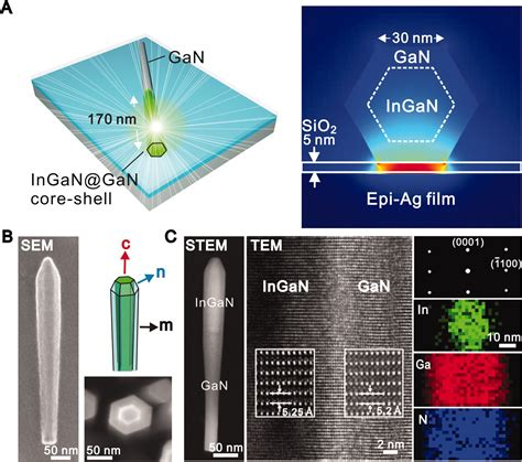 film gan core kud plasmonic nanolaser using epitaxially grown silver film