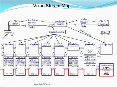 Process Mapping Flowcharts How To Map The Value Stream Hubpages Lean Process Mapping Template