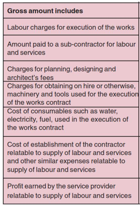 Apartment Maintenance Charges Service Tax Service Tax On Works Contract Valuation Charge