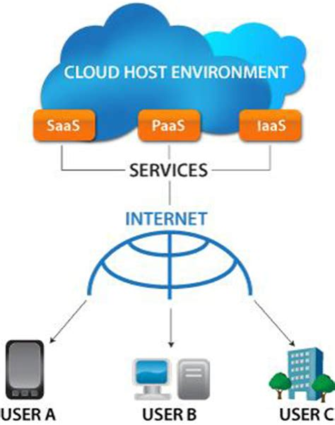 cloud based architecture diagram image gallery saas diagram