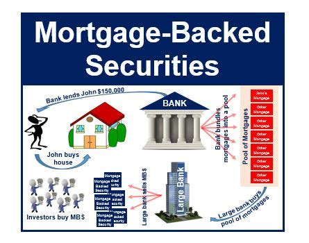 what are mortgage backed securities market business news