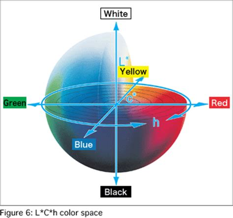 color spectrometer multiangle spectrophotometer technology sensing research