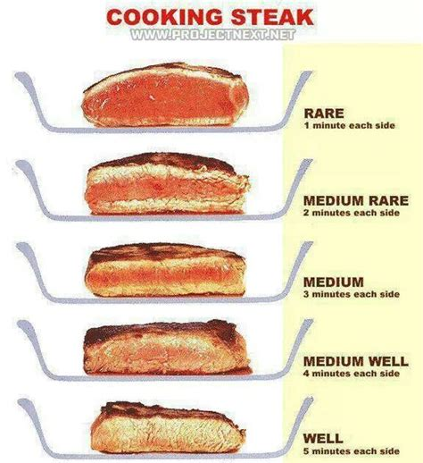 steak cooking chart used this chat a few times with different thickness of steak and it works