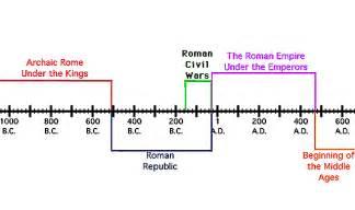 Ancient Rome Timeline » Home Design 2017
