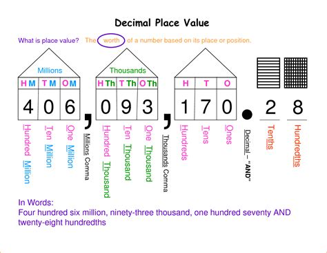 decimal place value chart 24835079 png questionnaire