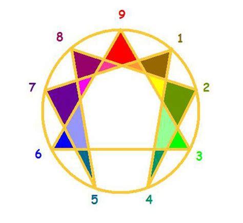 test enneatipo cos e l enneagramma e il test per trovare l enneatipo