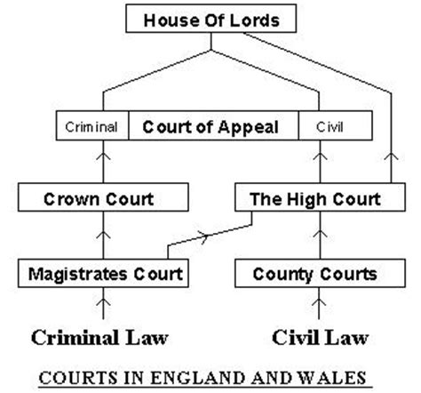 section 5 uk law court system in the uk tulipmimi