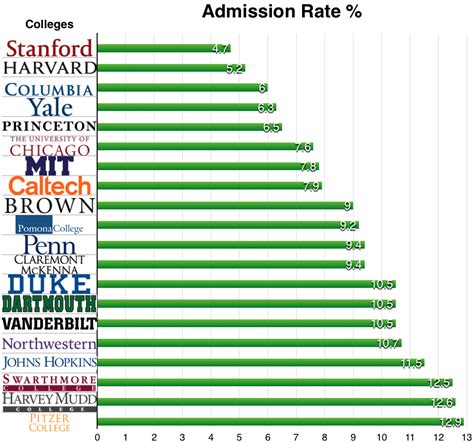 Nyu Time Mba Acceptance Rate by Rankings Of Universities In The United States