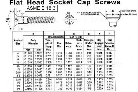Flat Head Socket Cap Screws Buy Socket Cap Screws Socket