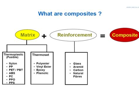 What Is Composition by Composites
