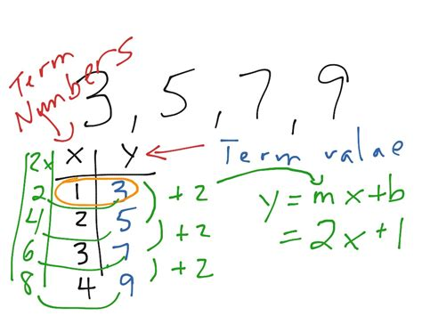 Showme Find The Nth Term And The 20th Term In Sequence