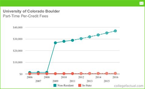 Of Colorado Boulder Part Time Mba by Part Time Tuition Fees At Of Colorado Boulder