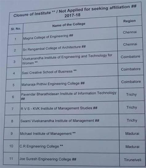Top Mba Colleges In Tamilnadu List by Live Chennai 11 Engineering Colleges To Be Closed In