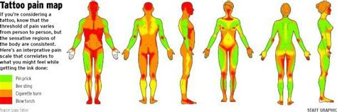 tattoo pain level forearm 1000 ideas about tattoo pain chart on pinterest tattoo
