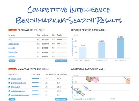 competitive benchmarking template competitive analysis