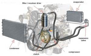 Automotive Electric Air Conditioning System Drive Cool Car Airconditioner Repairs Paarden Eiland Cape