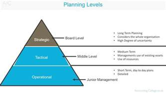 planning a company planning levels a z of business terminology
