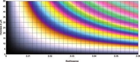 interference colors raith s 248 rensen chart direct representation of