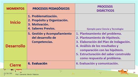 Modelo De Planificacion Curricular Segun La Planificaci 243 N Curricular Con El Curr 237 Culo Nacional 2017 24 Imagenes Educativas