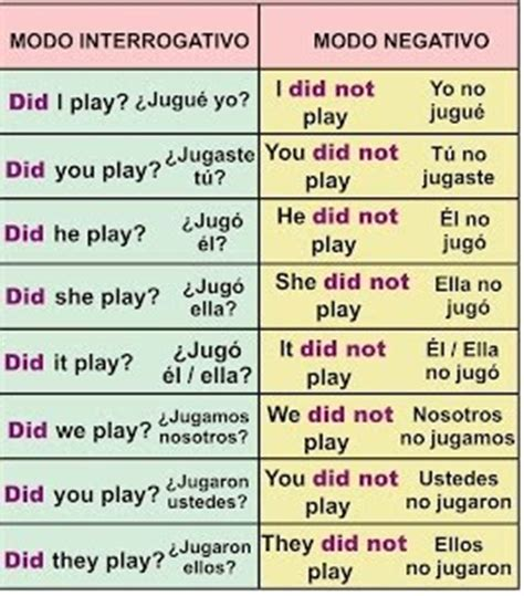 preguntas en pasado simple verbo to be auxiliar del pasado simple m english