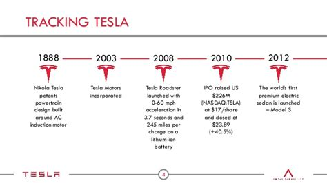 Nikola Tesla Timeline Tesla Motors Presentation