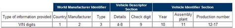 Vehicle Identifier Section by What Is Vin And Why Pakistan Needs It Pakwheels