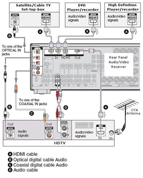 samsung tv surround sound wiring diagram get free image