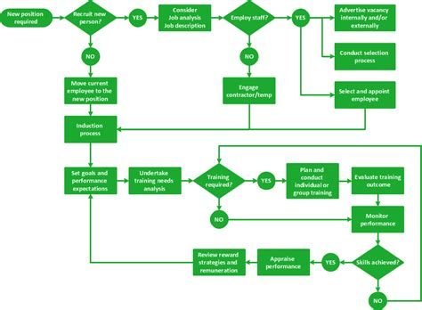 management flow chart template social media response management charts software tools