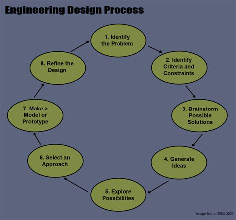 engineering design process praxis design best free