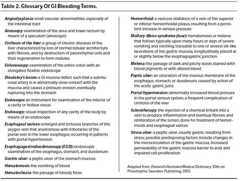 Bright Blood In Stool Term by Emergency Department Evaluation