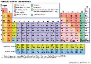 periodic table of the elements definition groups