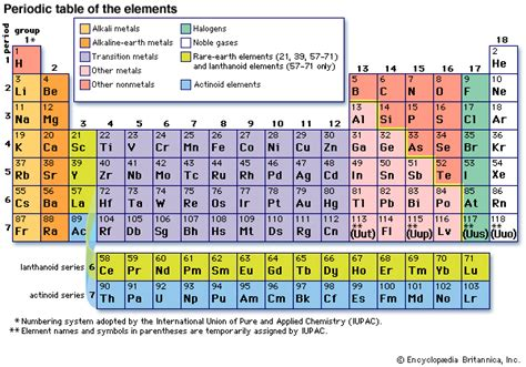 Periodic Table Definition by Periodic Table Of The Elements Definition Groups Britannica