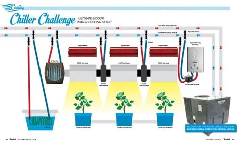 Grow Room Watering System by This Is One Great Water Cooling System For Your Indoor