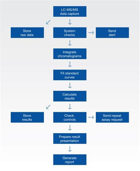 laboratory workflow discovery workflow software