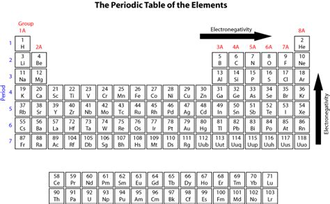 Ions Periodic Table by Ionic Charge Periodic Table Of Elements Periodic Tables