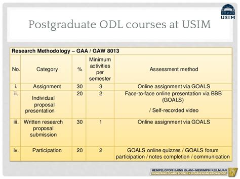 Universiti Sains Malaysia Mba Requirement by Innovative Utilization Of The Moodle In Postgraduate Odl