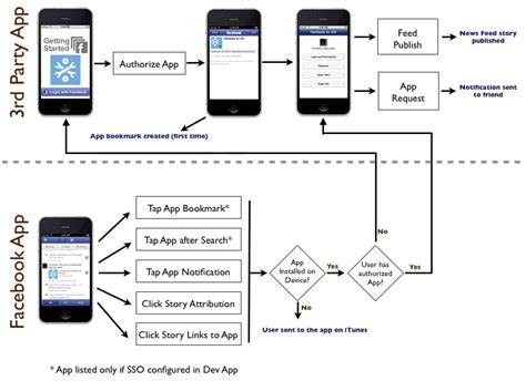 flow diagram app iphone api post message on friends wall stack