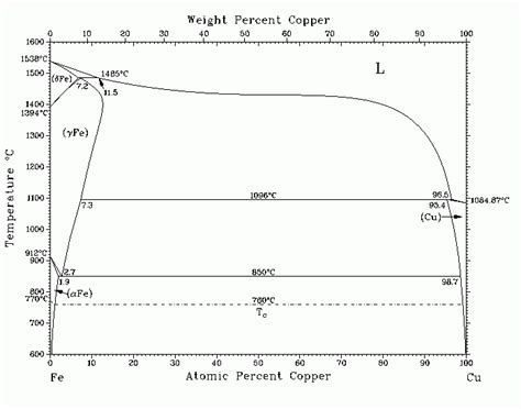 iron copper phase diagram necro is an iron copper alloy possible and useful