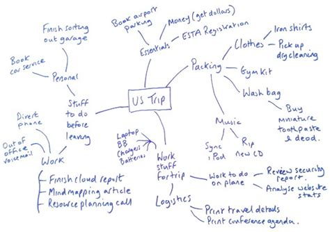 mind map untuk membuat perencanaan kerja blog strategi manajemen mind map tool ampuh untuk