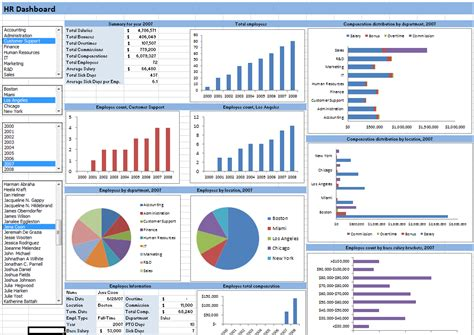 dashboards with excel data visualization